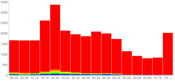 Graph: Population by Age and Race, 2000 Census - Valparaiso, Indiana - Census Viewer