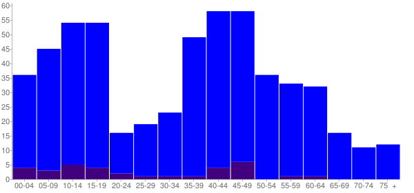 Graph: Population by Age and Hispanic or Latino Origin, 2000 Census - Cherry Grove, Washington - Census Viewer
