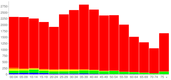 Graph: Population by Age and Race, 2000 Census - Alexander County, North Carolina - Census Viewer