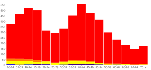 Graph: Population by Age and Race, 2000 Census - Finley, Washington - Census Viewer