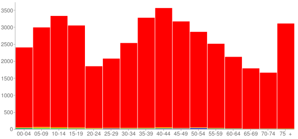 Graph: Population by Age and Race, 2000 Census - Susquehanna County, Pennsylvania - Census Viewer