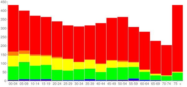 Graph: Population by Age and Race, 2010 Census - Livingston, Texas - Census Viewer