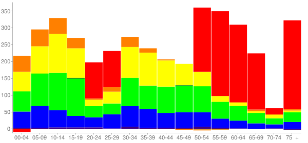 Graph: Change in Population between 2000 and 2010, by Age and Race - Beach Park, Illinois - Census Viewer