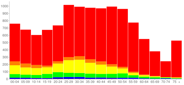 Graph: Population by Age and Race, 2010 Census - Patchogue, New York - Census Viewer