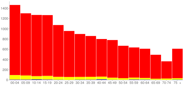 Graph: Population by Age and Race, 2010 Census - Zapata County, Texas - Census Viewer