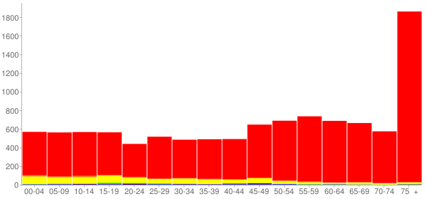 Graph: Population by Age and Race, 2010 Census - Fredericksburg, Texas - Census Viewer