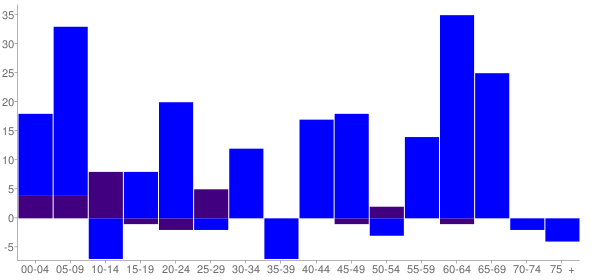 Graph: Change in Population between 2000 and 2010, by Age and Hispanic or Latino Origin - New London, Minnesota - Census Viewer