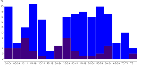 Graph: Change in Population between 2000 and 2010, by Age and Hispanic or Latino Origin - Garden Prairie, Illinois - Census Viewer