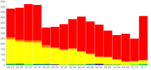 Graph: Population by Age and Race, 2000 Census - Bailey County, Texas - Census Viewer