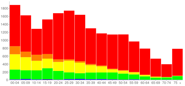 Graph: Population by Age and Race, 2010 Census - Painesville, Ohio - Census Viewer