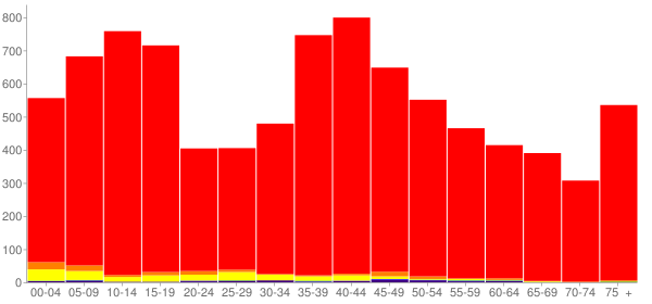 Graph: Population by Age and Race, 2000 Census - Archer County, Texas - Census Viewer