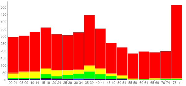 Graph: Population by Age and Race, 2000 Census - Burnet, Texas - Census Viewer