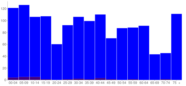 Graph: Population by Age and Hispanic or Latino Origin, 2010 Census - Jackson Center, Ohio - Census Viewer