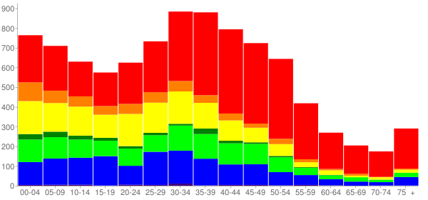 Graph: Population by Age and Race, 2000 Census - Signal Hill, California - Census Viewer