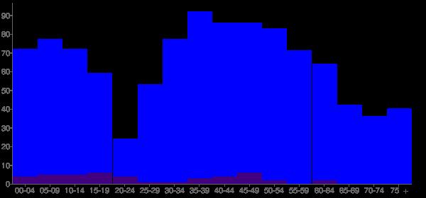 Graph: Population by Age and Hispanic or Latino Origin, 2000 Census - Mcmillin, Washington - Census Viewer