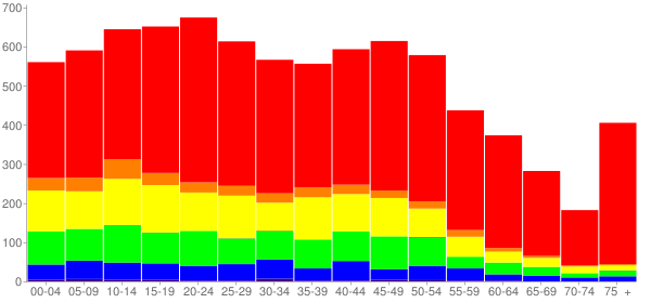 Graph: Population by Age and Race, 2010 Census - Haledon, New Jersey - Census Viewer