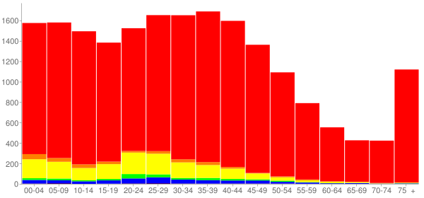 Graph: Population by Age and Race, 2000 Census - Woodstock, Illinois - Census Viewer