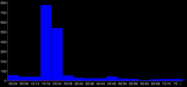 Graph: Population by Age and Hispanic or Latino Origin, 2010 Census - Langston, Oklahoma - Census Viewer
