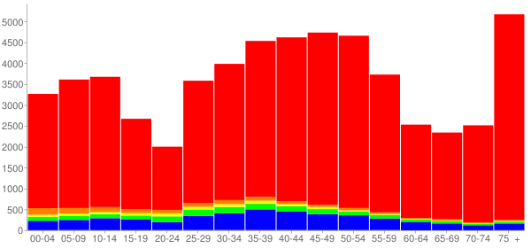 Graph: Population by Age and Race, 2000 Census - Bethesda, Maryland - Census Viewer