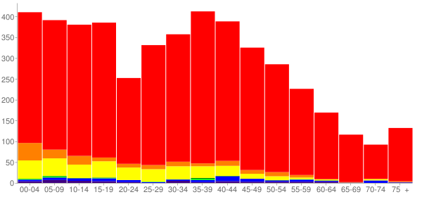 Graph: Population by Age and Race, 2010 Census - Sultan, Washington - Census Viewer