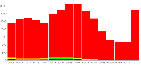 Graph: Population by Age and Race, 2000 Census - Concord, New Hampshire - Census Viewer