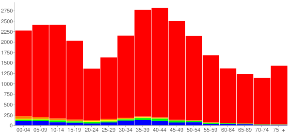 Graph: Population by Age and Race, 2000 Census - Ballwin, Missouri - Census Viewer
