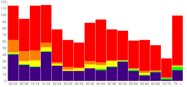Graph: Population by Age and Race, 2010 Census - Geary, Oklahoma - Census Viewer