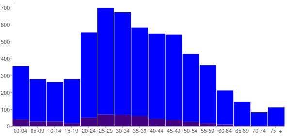 Graph: Population by Age and Hispanic or Latino Origin, 2010 Census - Airway Heights, Washington - Census Viewer