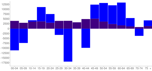 Graph: Change in Population between 2000 and 2010, by Age and Hispanic or Latino Origin - Fairfield County, Connecticut - Census Viewer