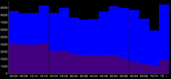 Graph: Population by Age and Hispanic or Latino Origin, 2010 Census - Cochise County, Arizona - Census Viewer