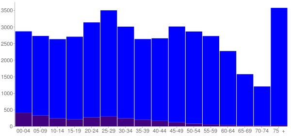 Graph: Population by Age and Hispanic or Latino Origin, 2010 Census - Fond Du Lac, Wisconsin - Census Viewer