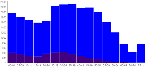Graph: Population by Age and Hispanic or Latino Origin, 2010 Census - Duluth, Georgia - Census Viewer