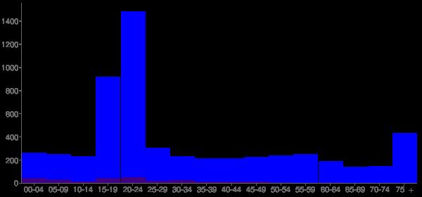 Graph: Population by Age and Hispanic or Latino Origin, 2010 Census - Wayne, Nebraska - Census Viewer