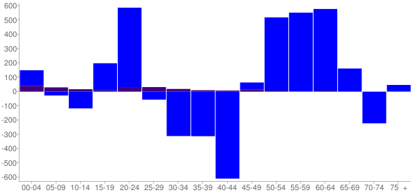 Graph: Change in Population between 2000 and 2010, by Age and Hispanic or Latino Origin - Clinton County, Pennsylvania - Census Viewer