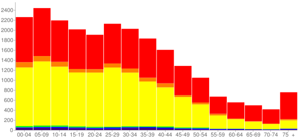 Graph: Population by Age and Race, 2000 Census - San Fernando, California - Census Viewer