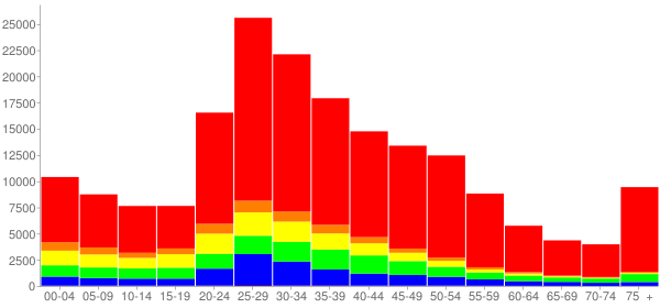 Graph: Population by Age and Race, 2000 Census - Arlington County, Virginia - Census Viewer