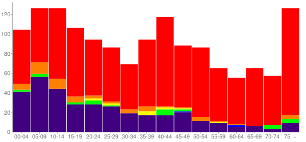 Graph: Population by Age and Race, 2000 Census - Konawa, Oklahoma - Census Viewer