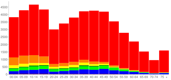 Graph: Population by Age and Race, 2010 Census - South Hill, Washington - Census Viewer