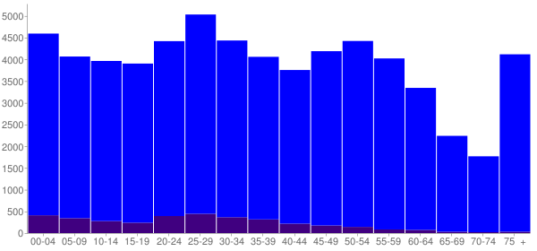 Graph: Population by Age and Hispanic or Latino Origin, 2010 Census - North Little Rock, Arkansas - Census Viewer