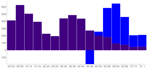 Graph: Change in Population between 2000 and 2010, by Age and Hispanic or Latino Origin - Glendale Heights, Illinois - Census Viewer