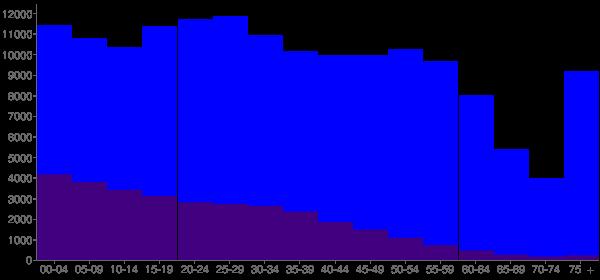 Graph: Population by Age and Hispanic or Latino Origin, 2010 Census - Salem, Oregon - Census Viewer