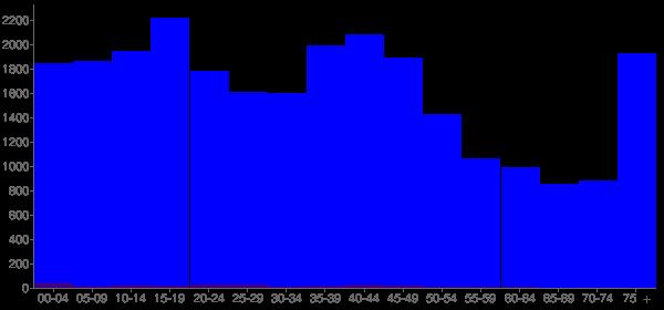 Graph: Population by Age and Hispanic or Latino Origin, 2000 Census - Codington County, South Dakota - Census Viewer