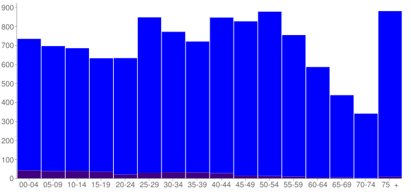 Graph: Population by Age and Hispanic or Latino Origin, 2010 Census - Port Washington, Wisconsin - Census Viewer