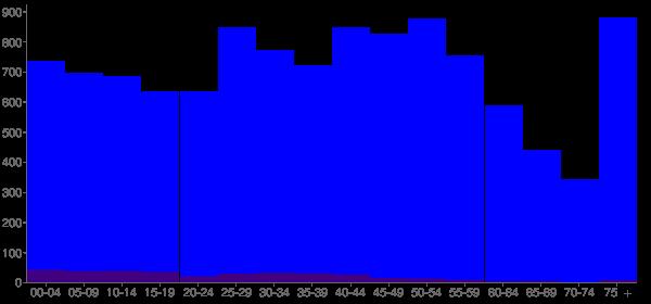 Graph: Population by Age and Hispanic or Latino Origin, 2010 Census - Port Washington, Wisconsin - Census Viewer