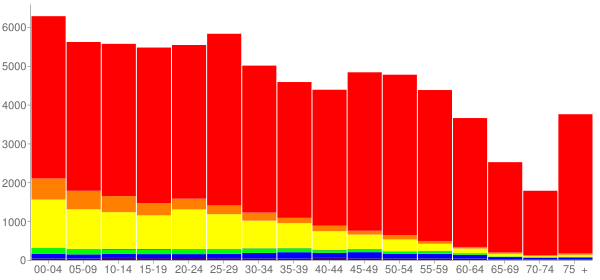 Graph: Population by Age and Race, 2010 Census - Kennewick, Washington - Census Viewer