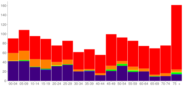 Graph: Population by Age and Race, 2010 Census - Fairfax, Oklahoma - Census Viewer