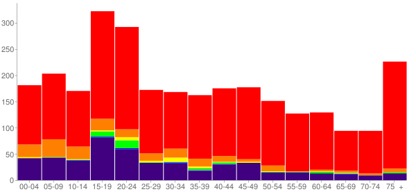Graph: Population by Age and Race, 2010 Census - Wilburton, Oklahoma - Census Viewer
