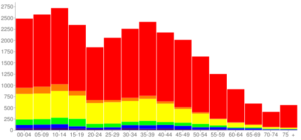 Graph: Population by Age and Race, 2010 Census - Round Lake Beach, Illinois - Census Viewer
