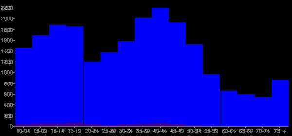 Graph: Population by Age and Hispanic or Latino Origin, 2000 Census - O'Fallon, Illinois - Census Viewer