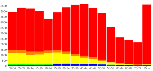Graph: Population by Age and Race, 2000 Census - Napa, California - Census Viewer